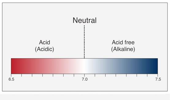 acid and acid-free paper